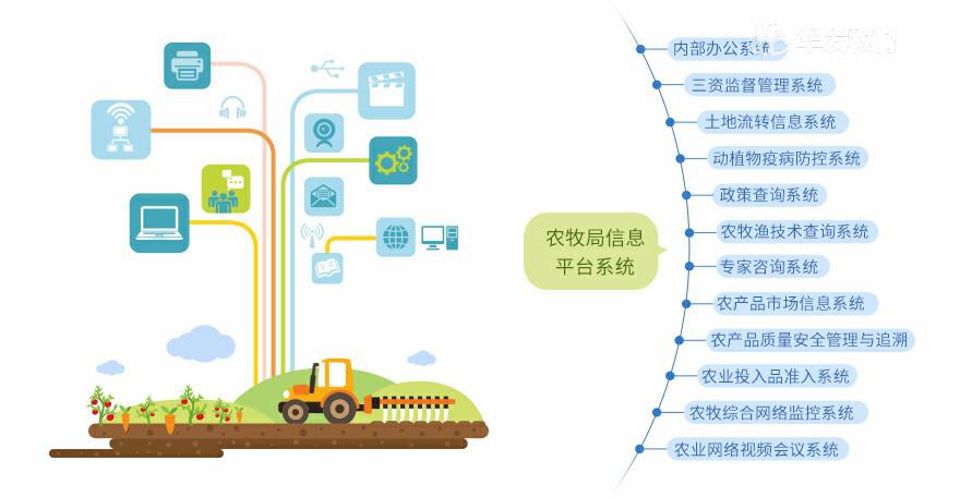 数字化农业平台.png